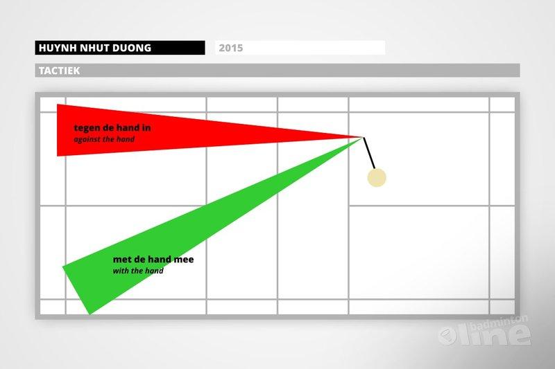 Predictable badminton reviewed  - badmintonline