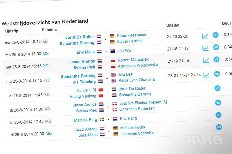 Ted van der Meer: Extreem positieve eerste WK-dag voor Nederland - toernooi.nl