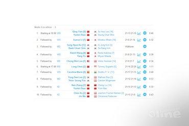 Hans-Kristian Vittinghus: Walkovers and Hollywood matches at World Championships Denmark