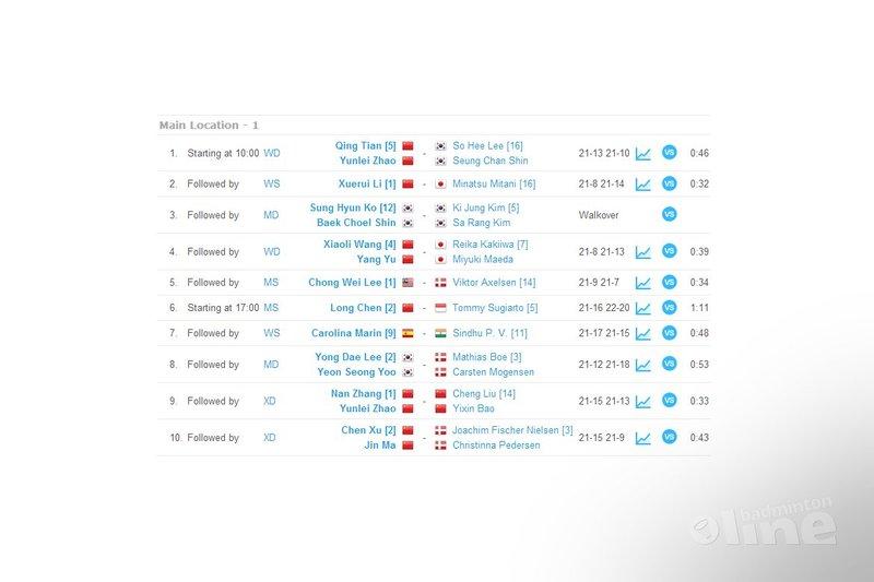 Hans-Kristian Vittinghus: Walkovers and Hollywood matches at World Championships Denmark - toernooi.nl
