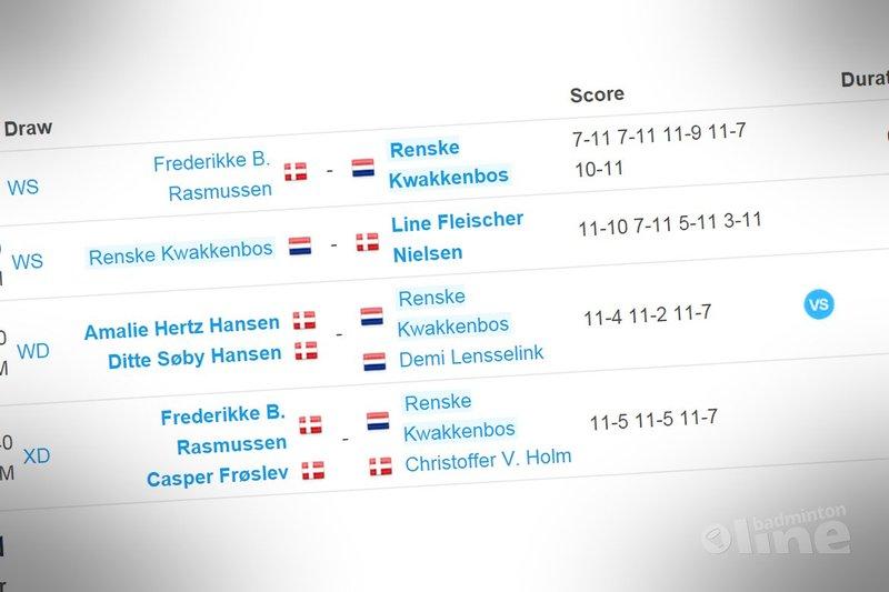 Een dagje U19 bij de Danish Junior Cup - toernooi.nl