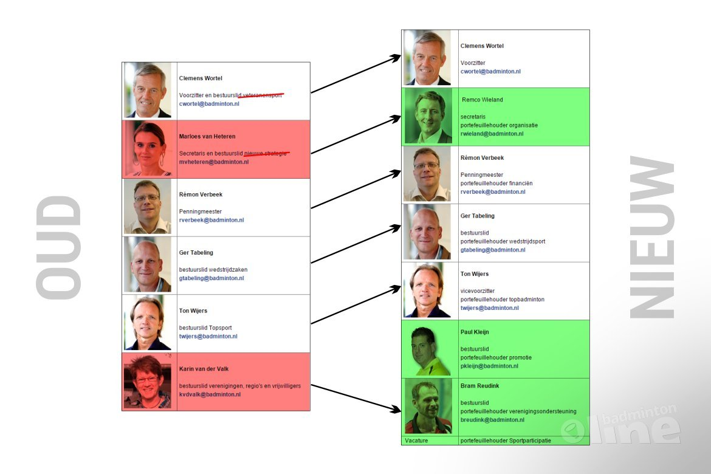 Veteranensport niet langer in portefeuille Badminton Nederland voorzitter Clemens Wortel