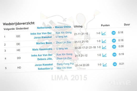 Nederlandse jeugdteam wint in Peru met 5-0 van Macau China - badmintonline.nl