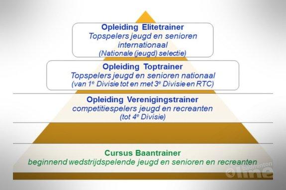 Met een nieuwe visie meer en betere trainers voor badmintonners - Badminton Nederland