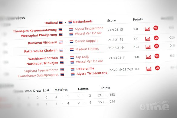 WJK 2017: Nederlands kids ten onder tegen Thailand - Badminton Nederland