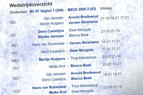 Veghelse badmintonclub behoudt plaats in tweede divisie - Badminton Nederland