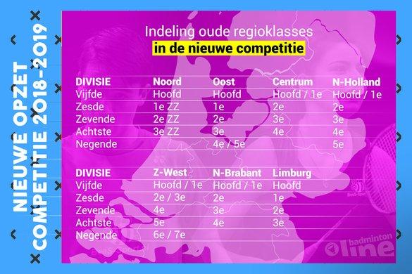 Regioklasses worden divisies: Nederlandse badmintoncompetitie gaat op de schop - badmintonline.nl