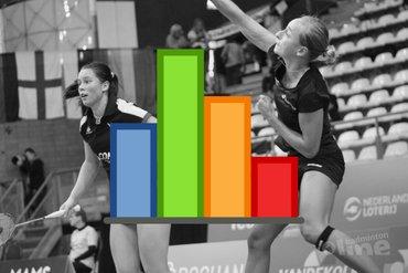 Badmintonstatistieken: Selena Piek en Cheryl Seinen on top of the world