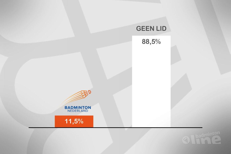 Meer sporters dan leden: 285.000 Nederlandse badmintonners géén lid van Badminton Nederland