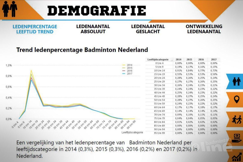 Badminton Nederland verloor 15% van haar jeugdleden in 2018