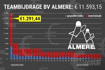 Eredivisieclub Almere betaalt ruim € 8.700 teveel aan Badminton Nederland