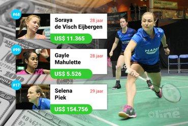 Vierde ronde tennistoernooi Wimbledon lucratiever dan totale badmintoncarrière Selena Piek