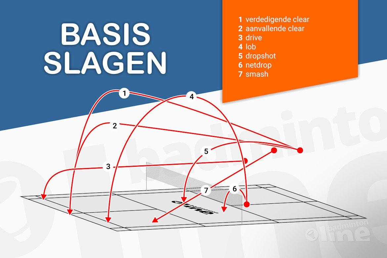 Wat zijn de basisslagen van badminton?