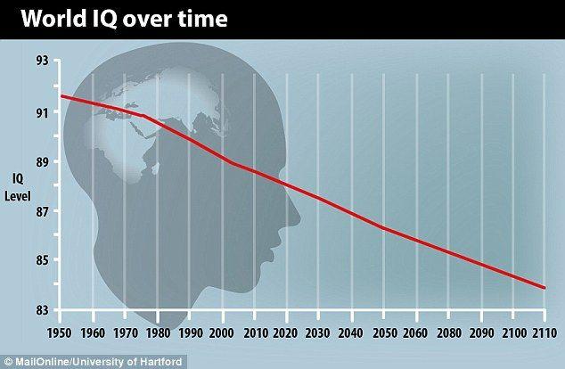 [Image: 1408624676156_wps_5_World_IQ_graph_jpg.jpg]