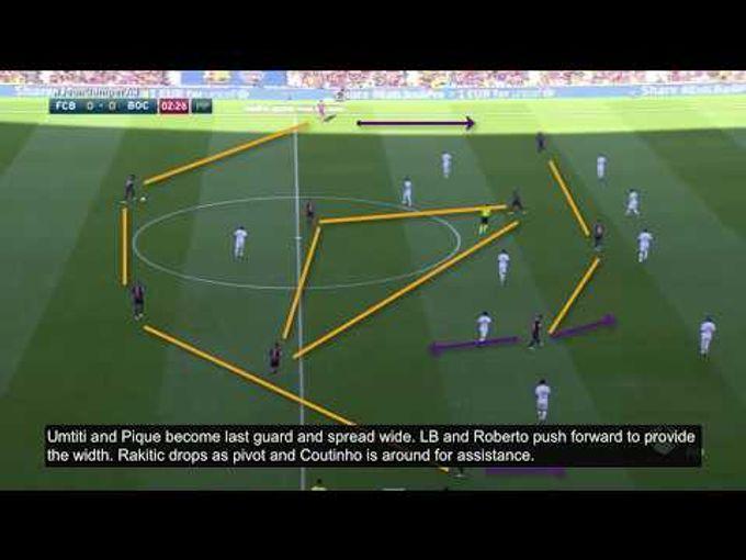 陣式 - 巴塞進攻時球員的位置