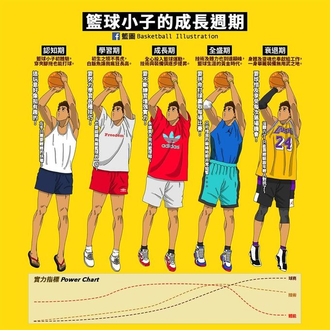 【籃圖】籃球小子的成長週期