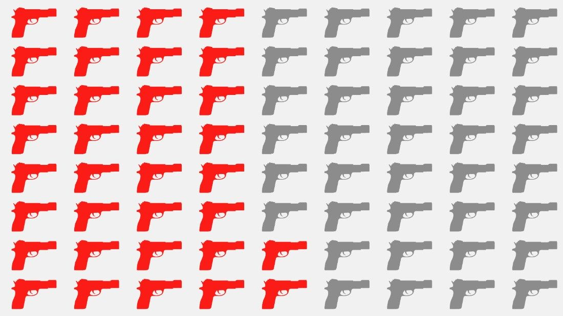 How US gun culture compares with the world