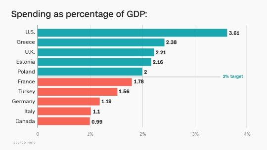 These NATO countries are not spending their fair share on defense