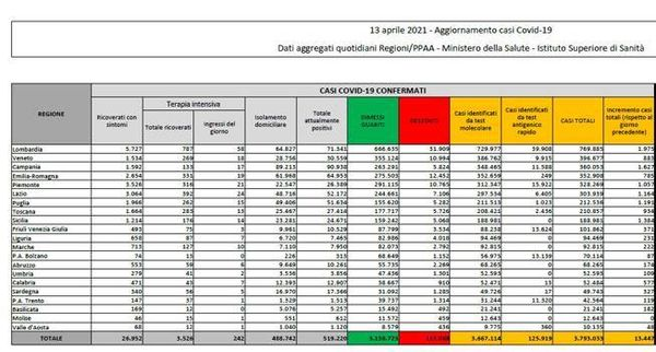 Coronavirus in Italia, il bollettino di oggi 13 aprile: 13.447 nuovi casi e 476 morti