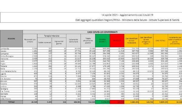 Il bollettino: in Italia  16.168 nuovi casi e 469 morti in un giorno