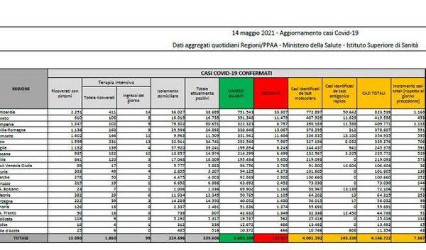 Coronavirus in Italia, il bollettino di oggi 14 maggio: 7.567 nuovi casi e 182 morti