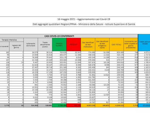 Coronavirus in Italia, il bollettino di oggi 16 maggio: 5.753 casi e 93 morti