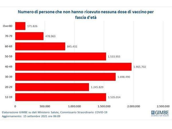 Covid, Gimbe: calano tutte le curve «In ospedale quasi tutti non vaccinati»