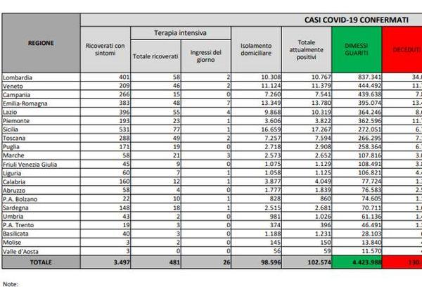 Coronavirus in Italia, il bollettino di oggi 25 settembre: 3.525 nuovi casi e 50 morti