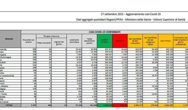 In Italia 1.772 nuovi casi e 45 morti. Tasso di positività all'1,4%: il bollettino