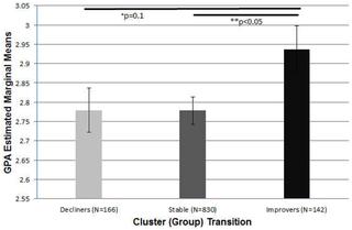 Longitudinal influence of alcohol and marijuana use on academic performance in college students