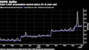 Libor's Heir Hindered by Repo Volatility in Battle of Benchmarks
