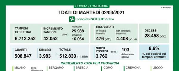 Covid, a Bergamo +146 nuovi positivi Lombardia, +3.762 casi e 55 decessi