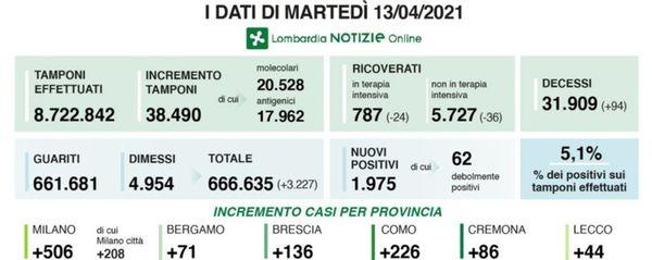 Covid in Lombardia: 1.975 nuovi positivi, a Bergamo +71 casi.  Oltre 38 mila  tamponi, ricoveri ancora in diminuzione