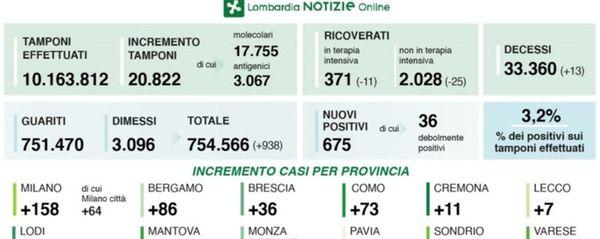 Covid in Lombardia, 675 nuovi casi. A Bergamo sono 86 positivi in più