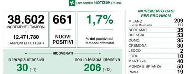 Covid in Lombardia: 661 nuovi positivi, +35 i casi a Bergamo