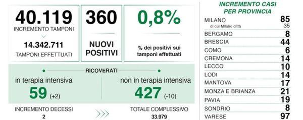 Covid, in Lombardia 360 nuovi positivi con 40 mila tamponi. Nella Bergamasca 8 casi
