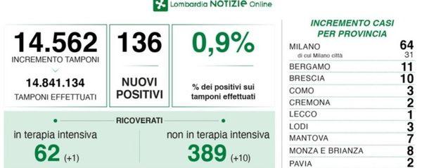 Covid, in Lombardia 136 nuovi positivi con 14 mila test. Nella Bergamasca 11 casi