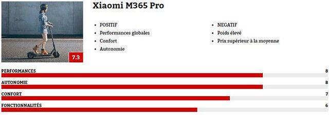 Xiami M365 Pro