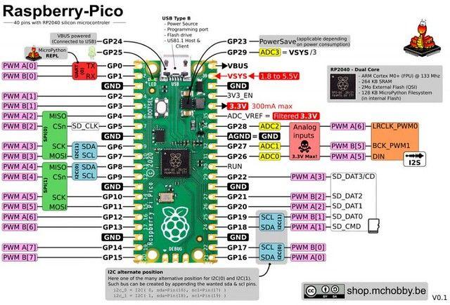 MC Hobby Raspberry Pi Pico