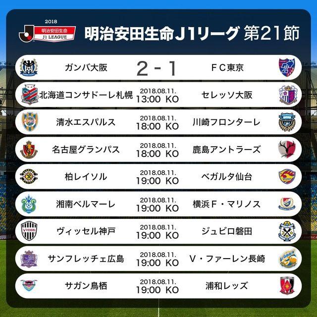 ◆J1速報◆21節 19時開始試合スタメン発表!神戸ついにイニ&ポル揃い踏み!鳥栖FWトーレス師匠も先発の代表サムネイル