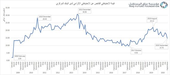 An Iraqi economic institution reveals a decline in the surplus reserves of the currency during the current year 878668-5f074fd9-3d61-4925-aa4b-0094862d750f