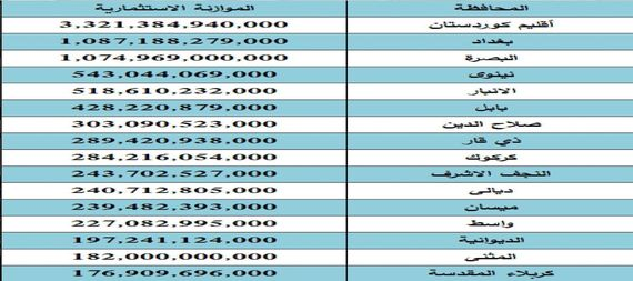 The investment budget allocations for the governorates of Iraq 2021 913945-de0dcd00-1582-415e-b3ec-30d60a066237