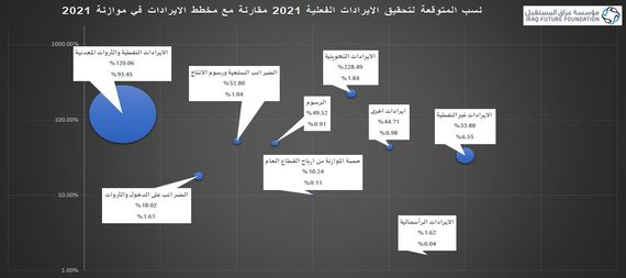 An economic institution for / NINA /: non-oil revenues will exceed the 7 trillion dinars barrier, while the budget is planned for 20 trillion dinars 926338-db12e768-e01f-4de2-9a4d-545f3fabd743