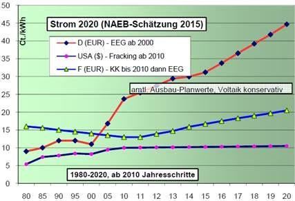 [Image: 2020-Power-price-projection-NEAB.jpg]
