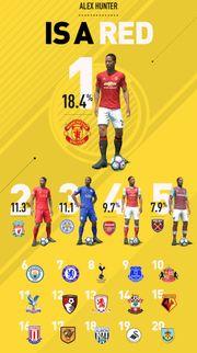 《FIFA17:Alex Hunter 這個月來的表現!?》