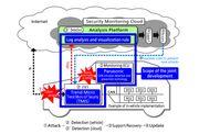 Panasonic 與趨勢科技合作開發連網汽車網絡安全方案