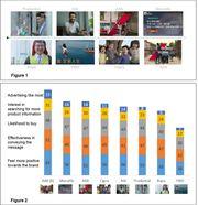 最新研究顯示,友邦保險代言人碧咸雖有效提高品牌知名度,但未能成功引起...
