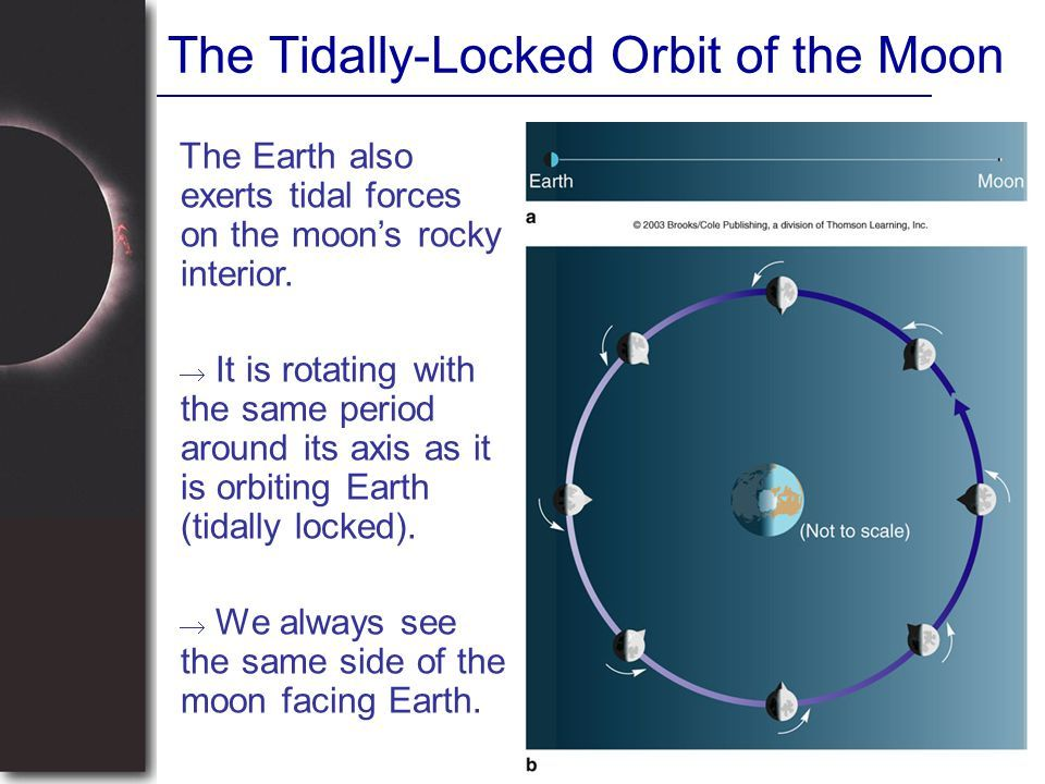 [Image: The+Tidally-Locked+Orbit+of+the+Moon.jpg]