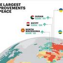 Глобален индекс за мир:  Македонија меѓу петте земји со најголемо подобрување на нивото на мир