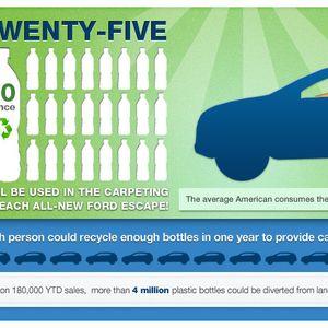 Екологија- Ford рециклирани пластични шишиња за подници во автомобилот